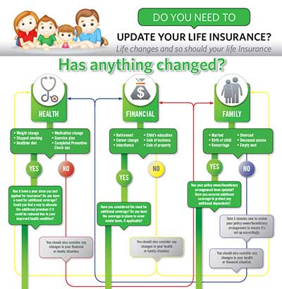 Keep Life Updated Infographic